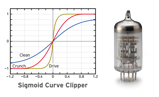 B3 Sigmoid Curve Clipper